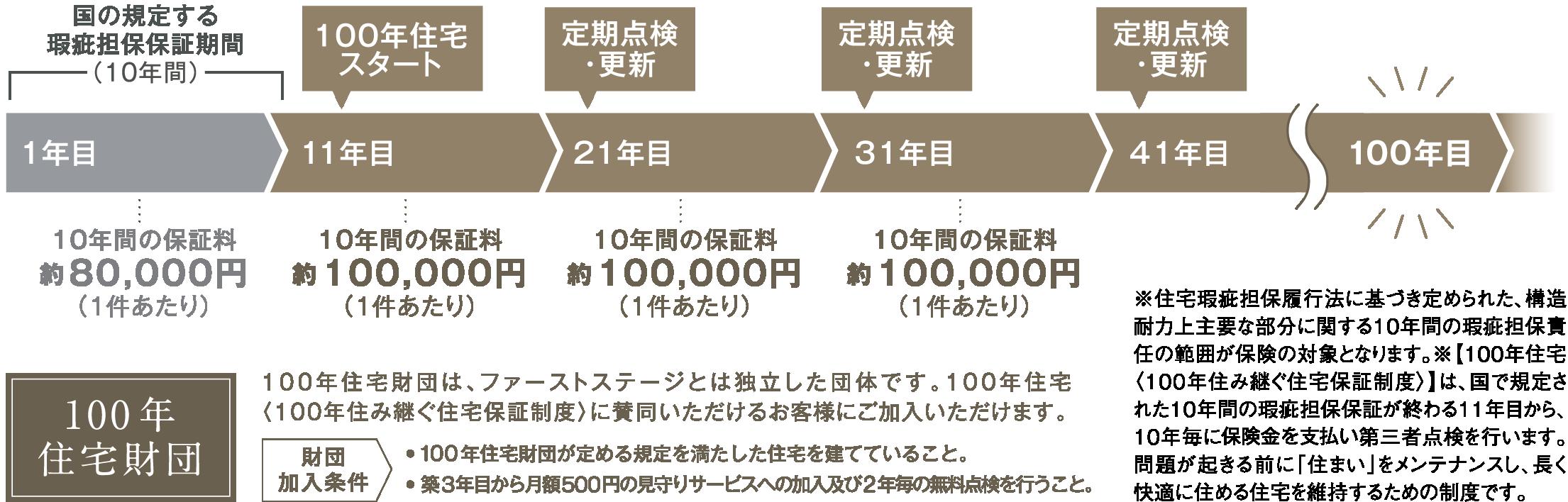 100年住宅財団