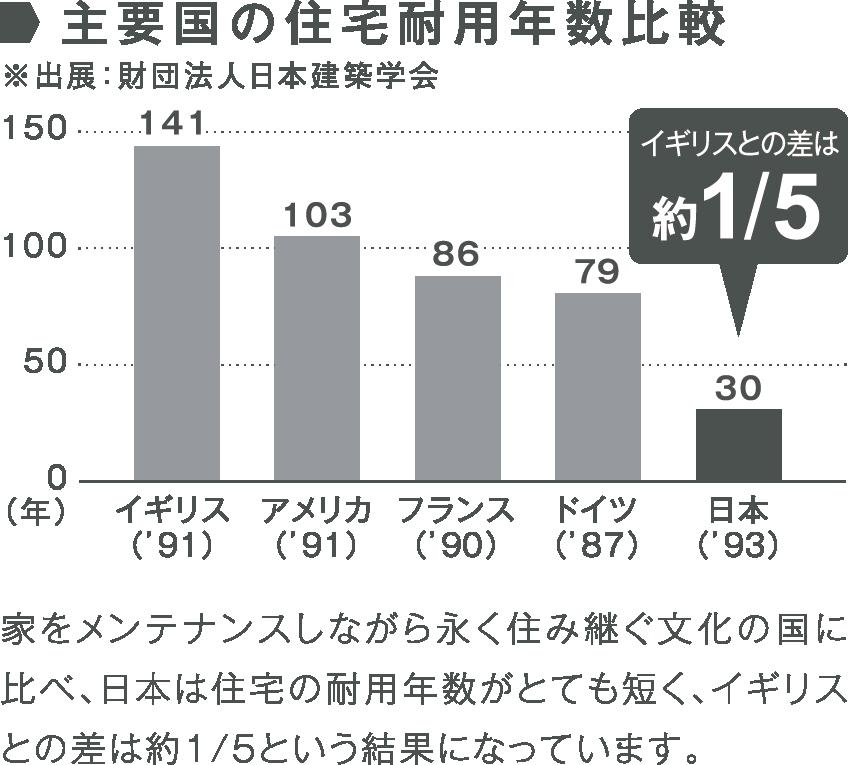 主要国の住宅耐用年齢比較