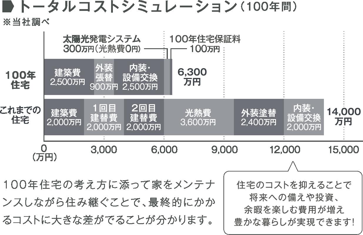 トータルコストシミュレーション(100年間)